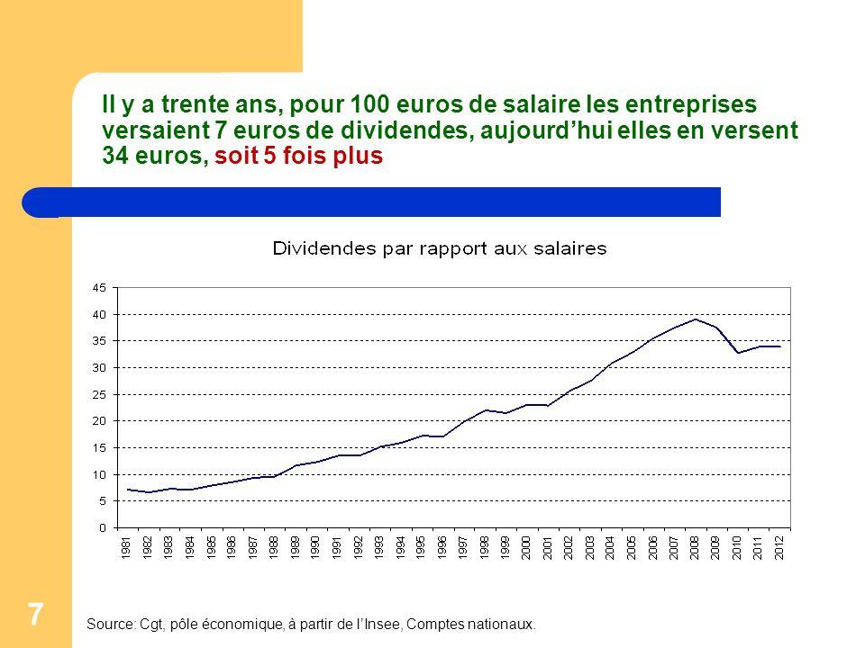 7 Il y a trente ans, pour 100 euros de salaire les entreprises versaient 7 euros de dividendes, aujourd'hui elles en versent 34 euros, soit 5 fois plu