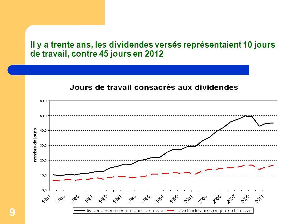 9 Il y a trente ans, les dividendes versés représentaient 10 jours de travail, contre 45 jours en 2012
