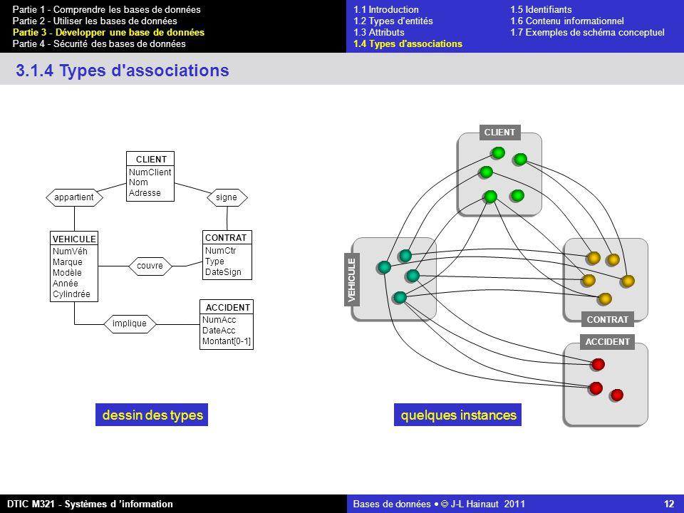 Bases de données   J-L Hainaut 2011 12 Partie 1 - Comprendre les bases de données Partie 2 - Utiliser les bases de données Partie 3 - Développer une base de données Partie 4 - Sécurité des bases de données DTIC M321 - Systèmes d 'information 3.1.4 Types d associations signe implique couvre appartient VEHICULE NumVéh Marque Modèle Année Cylindrée CONTRAT NumCtr Type DateSign ACCIDENT NumAcc DateAcc Montant[0-1] CLIENT NumClient Nom Adresse dessin des types VEHICULE CLIENT CONTRAT ACCIDENT quelques instances 1.1 Introduction1.5 Identifiants 1.2 Types d entités 1.6 Contenu informationnel 1.3 Attributs 1.7 Exemples de schéma conceptuel 1.4 Types d associations