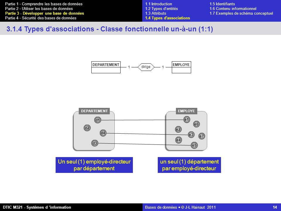 Bases de données   J-L Hainaut 2011 14 Partie 1 - Comprendre les bases de données Partie 2 - Utiliser les bases de données Partie 3 - Développer une base de données Partie 4 - Sécurité des bases de données DTIC M321 - Systèmes d 'information 3.1.4 Types d associations - Classe fonctionnelle un-à-un (1:1) 11 dirige EMPLOYEDEPARTEMENT EMPLOYE d2 d1 d3 d4 e1 e2 e3 e4 e5 e6 e7 Un seul (1) employé-directeur par département un seul (1) département par employé-directeur 1.1 Introduction1.5 Identifiants 1.2 Types d entités 1.6 Contenu informationnel 1.3 Attributs 1.7 Exemples de schéma conceptuel 1.4 Types d associations