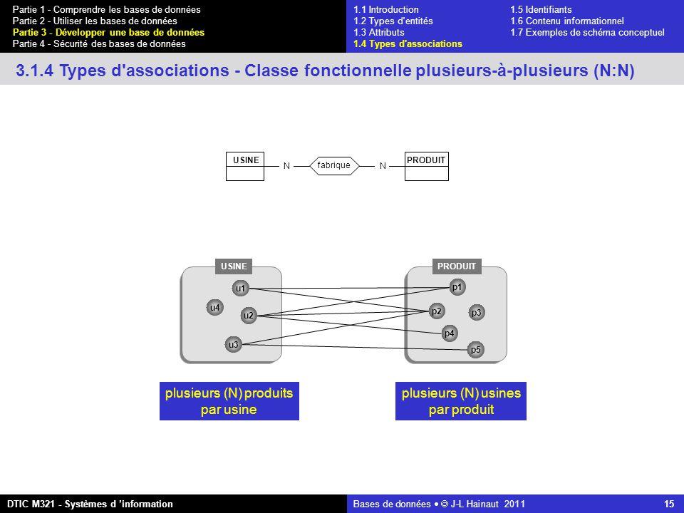 Bases de données   J-L Hainaut 2011 15 Partie 1 - Comprendre les bases de données Partie 2 - Utiliser les bases de données Partie 3 - Développer une base de données Partie 4 - Sécurité des bases de données DTIC M321 - Systèmes d 'information 3.1.4 Types d associations - Classe fonctionnelle plusieurs-à-plusieurs (N:N) NN fabrique PRODUIT USINE PRODUIT u4 u1 u3 u2 p1 p2 p3 p4 p5 plusieurs (N) produits par usine plusieurs (N) usines par produit 1.1 Introduction1.5 Identifiants 1.2 Types d entités 1.6 Contenu informationnel 1.3 Attributs 1.7 Exemples de schéma conceptuel 1.4 Types d associations
