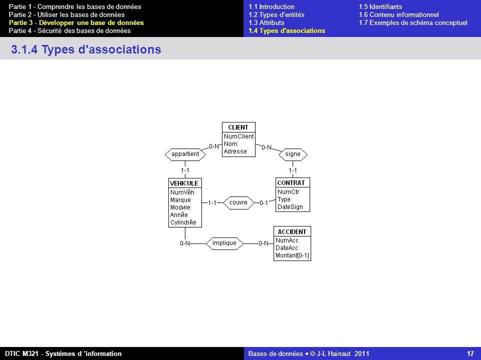 Bases de données   J-L Hainaut 2011 17 Partie 1 - Comprendre les bases de données Partie 2 - Utiliser les bases de données Partie 3 - Développer une base de données Partie 4 - Sécurité des bases de données DTIC M321 - Systèmes d 'information 3.1.4 Types d associations 1.1 Introduction1.5 Identifiants 1.2 Types d entités 1.6 Contenu informationnel 1.3 Attributs 1.7 Exemples de schéma conceptuel 1.4 Types d associations