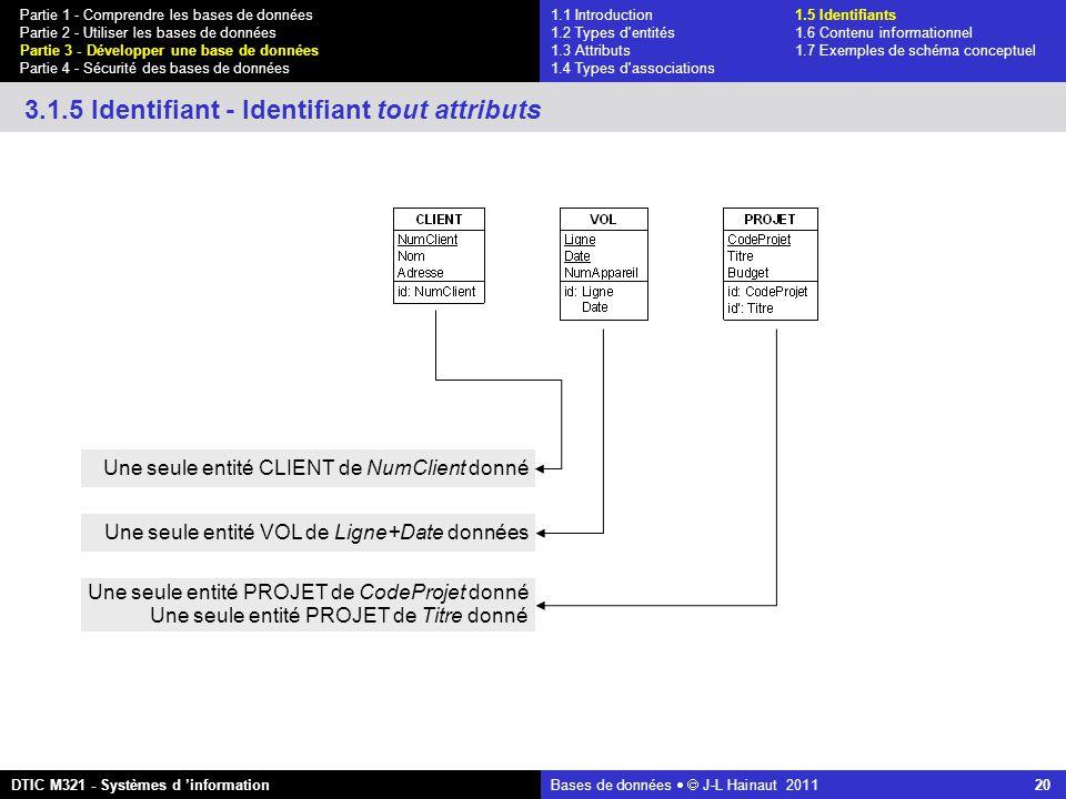 Bases de données   J-L Hainaut 2011 20 Partie 1 - Comprendre les bases de données Partie 2 - Utiliser les bases de données Partie 3 - Développer une base de données Partie 4 - Sécurité des bases de données DTIC M321 - Systèmes d 'information 3.1.5 Identifiant - Identifiant tout attributs Une seule entité CLIENT de NumClient donné Une seule entité VOL de Ligne+Date données Une seule entité PROJET de CodeProjet donné Une seule entité PROJET de Titre donné 1.1 Introduction1.5 Identifiants 1.2 Types d entités 1.6 Contenu informationnel 1.3 Attributs 1.7 Exemples de schéma conceptuel 1.4 Types d associations