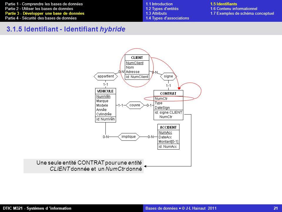 Bases de données   J-L Hainaut 2011 21 Partie 1 - Comprendre les bases de données Partie 2 - Utiliser les bases de données Partie 3 - Développer une base de données Partie 4 - Sécurité des bases de données DTIC M321 - Systèmes d 'information 3.1.5 Identifiant - Identifiant hybride Une seule entité CONTRAT pour une entité CLIENT donnée et un NumCtr donné 1.1 Introduction1.5 Identifiants 1.2 Types d entités 1.6 Contenu informationnel 1.3 Attributs 1.7 Exemples de schéma conceptuel 1.4 Types d associations