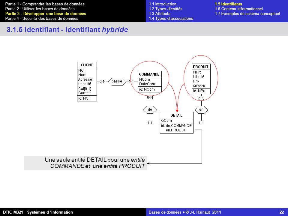 Bases de données   J-L Hainaut 2011 22 Partie 1 - Comprendre les bases de données Partie 2 - Utiliser les bases de données Partie 3 - Développer une base de données Partie 4 - Sécurité des bases de données DTIC M321 - Systèmes d 'information 3.1.5 Identifiant - Identifiant hybride Une seule entité DETAIL pour une entité COMMANDE et une entité PRODUIT 1.1 Introduction1.5 Identifiants 1.2 Types d entités 1.6 Contenu informationnel 1.3 Attributs 1.7 Exemples de schéma conceptuel 1.4 Types d associations