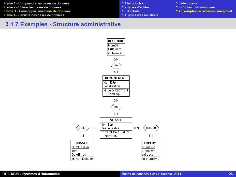 Bases de données   J-L Hainaut 2011 26 Partie 1 - Comprendre les bases de données Partie 2 - Utiliser les bases de données Partie 3 - Développer une base de données Partie 4 - Sécurité des bases de données DTIC M321 - Systèmes d 'information 3.1.7 Exemples - Structure administrative 1.1 Introduction1.5 Identifiants 1.2 Types d entités 1.6 Contenu informationnel 1.3 Attributs 1.7 Exemples de schéma conceptuel 1.4 Types d associations