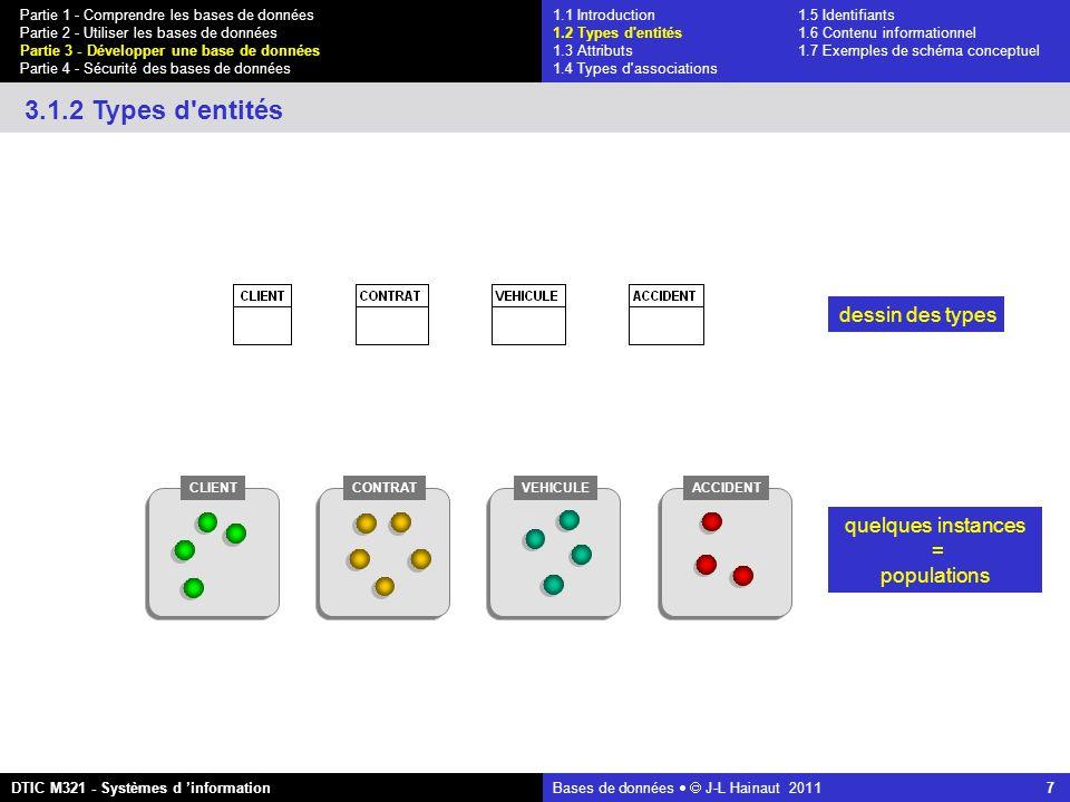 Bases de données   J-L Hainaut 2011 7 Partie 1 - Comprendre les bases de données Partie 2 - Utiliser les bases de données Partie 3 - Développer une base de données Partie 4 - Sécurité des bases de données DTIC M321 - Systèmes d 'information 3.1.2 Types d entités dessin des types CLIENTCONTRATVEHICULEACCIDENT quelques instances = populations 1.1 Introduction1.5 Identifiants 1.2 Types d entités 1.6 Contenu informationnel 1.3 Attributs 1.7 Exemples de schéma conceptuel 1.4 Types d associations