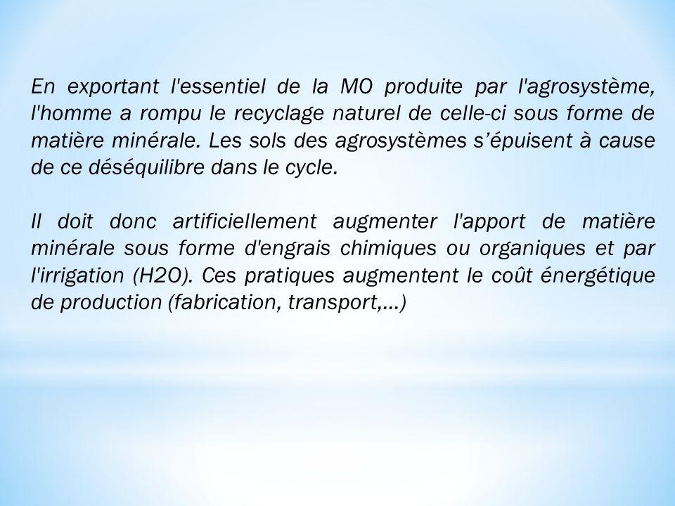 En exportant l'essentiel de la MO produite par l'agrosystème, l'homme a rompu le recyclage naturel de celle-ci sous forme de matière minérale. Les sol