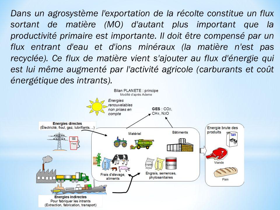 Dans un agrosystème l'exportation de la récolte constitue un flux sortant de matière (MO) d'autant plus important que la productivité primaire est imp