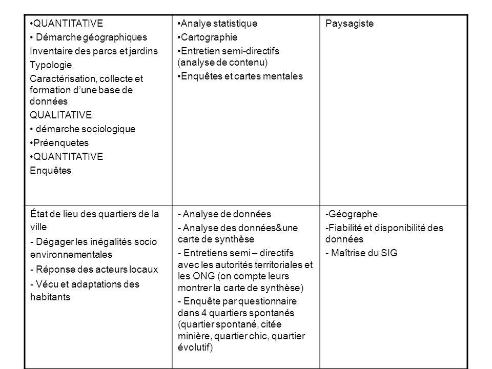 PaysagisteAnalye statistique Cartographie Entretien semi-directifs (analyse de contenu) Enquêtes et cartes mentales QUANTITATIVE Démarche géographique