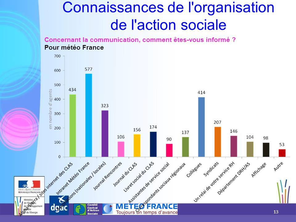 Comité Central d'Action Sociale Concernant la communication, comment êtes-vous informé ? Pour météo France Connaissances de l'organisation de l'action
