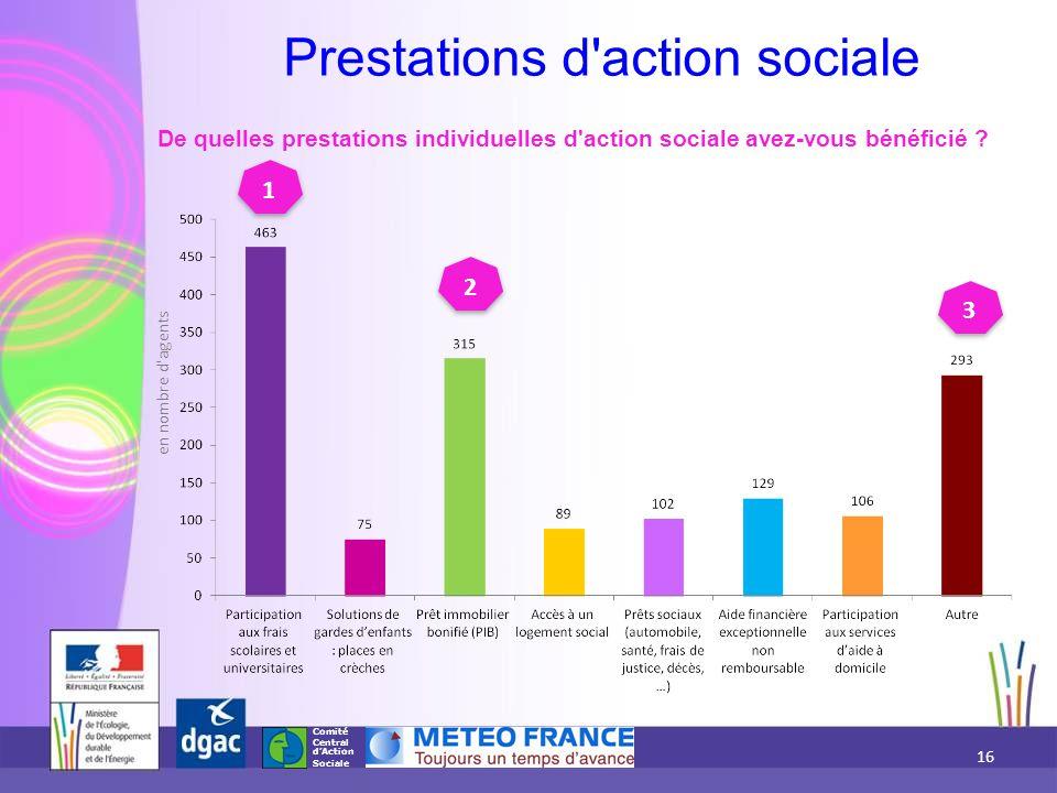 Comité Central d'Action Sociale Prestations d'action sociale De quelles prestations individuelles d'action sociale avez-vous bénéficié ? 1 3 2 16 en n