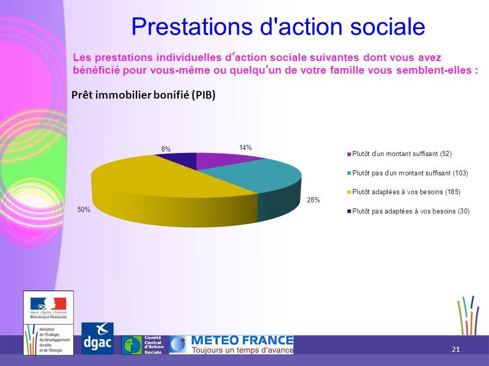Comité Central d'Action Sociale Prêt immobilier bonifié (PIB) Les prestations individuelles d'action sociale suivantes dont vous avez bénéficié pour v