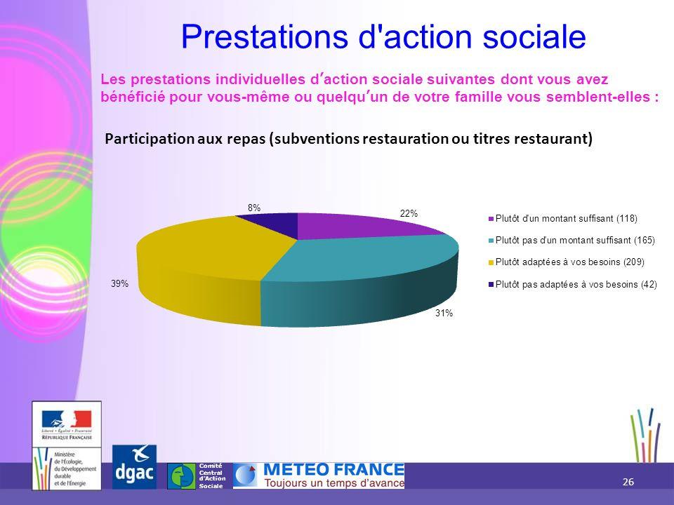 Comité Central d'Action Sociale Participation aux repas (subventions restauration ou titres restaurant) Les prestations individuelles d'action sociale