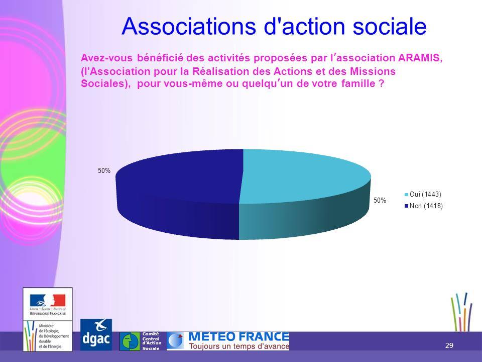 Comité Central d'Action Sociale Associations d'action sociale Avez-vous bénéficié des activités proposées par l'association ARAMIS, (l'Association pou