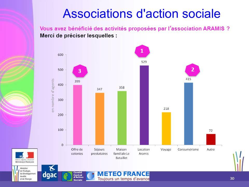 Comité Central d'Action Sociale Associations d'action sociale Vous avez bénéficié des activités proposées par l'association ARAMIS ? Merci de préciser