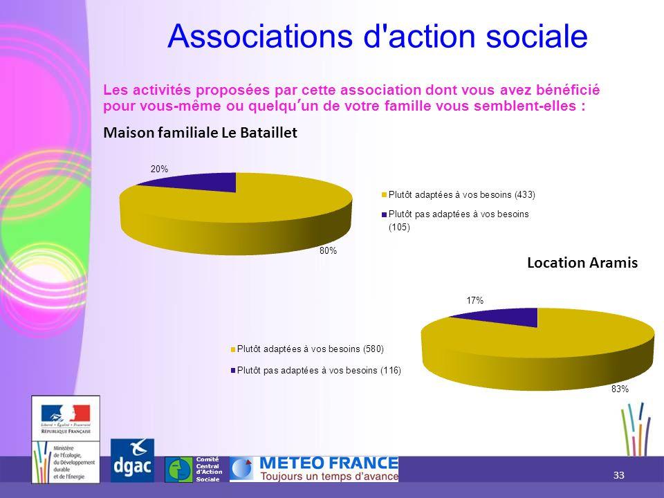 Comité Central d'Action Sociale Les activités proposées par cette association dont vous avez bénéficié pour vous-même ou quelqu'un de votre famille vo