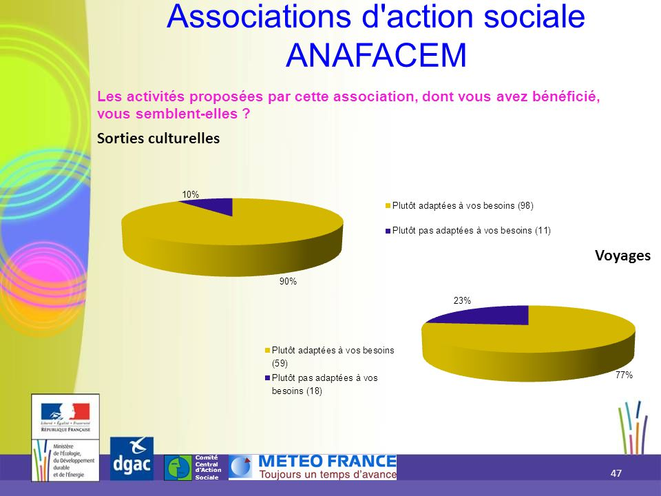 Comité Central d'Action Sociale Les activités proposées par cette association, dont vous avez bénéficié, vous semblent-elles ? Sorties culturelles Ass