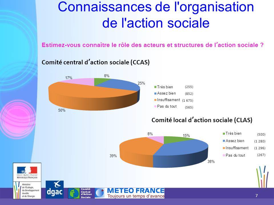 Comité Central d'Action Sociale Connaissances de l organisation de l action sociale Estimez-vous connaître le rôle des acteurs et structures de l'action sociale .