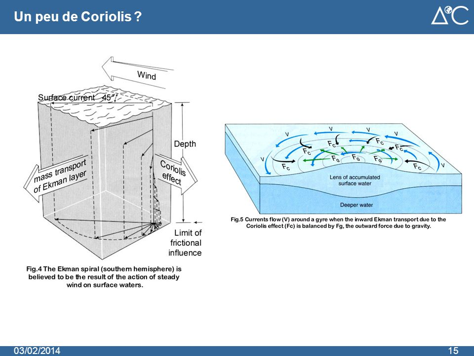 Un peu de Coriolis 1503/02/2014