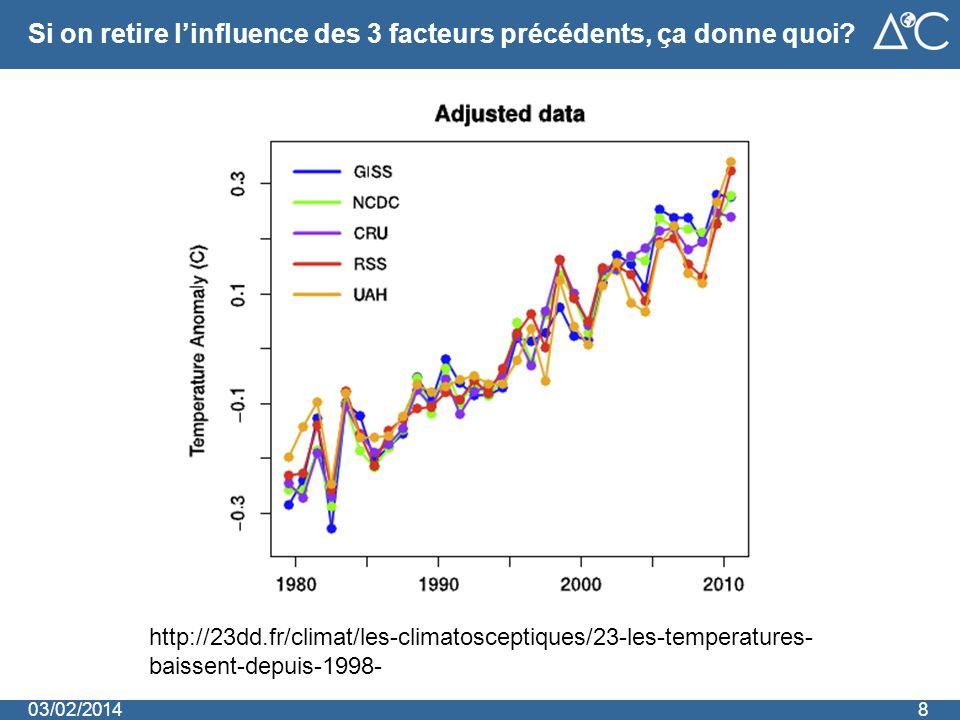 Si on retire l'influence des 3 facteurs précédents, ça donne quoi? 803/02/2014 http://23dd.fr/climat/les-climatosceptiques/23-les-temperatures- baisse
