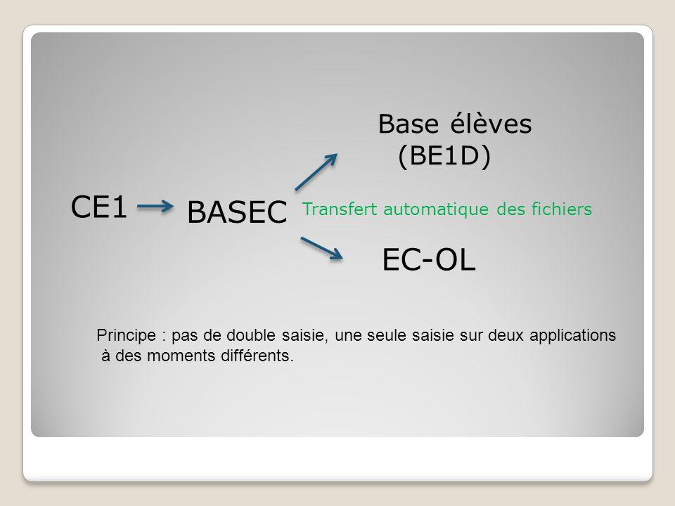 Base élèves (BE1D) CE1 BASEC EC-OL Transfert automatique des fichiers Principe : pas de double saisie, une seule saisie sur deux applications à des mo