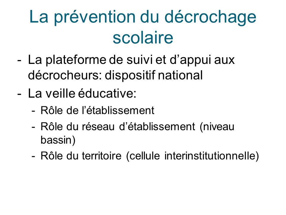 La prévention du décrochage scolaire -La plateforme de suivi et d'appui aux décrocheurs: dispositif national -La veille éducative: -Rôle de l'établiss