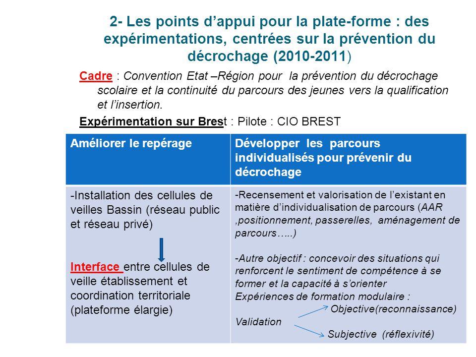 2- Les points d'appui pour la plate-forme : des expérimentations, centrées sur la prévention du décrochage (2010-2011) Cadre : Convention Etat –Région