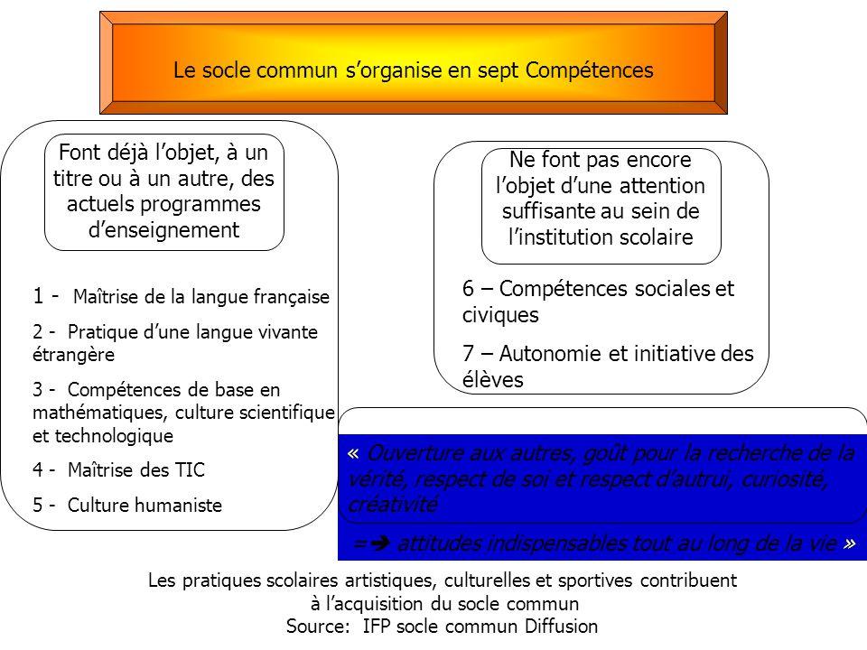 Font déjà l'objet, à un titre ou à un autre, des actuels programmes d'enseignement 1 - Maîtrise de la langue française 2 - Pratique d'une langue vivan