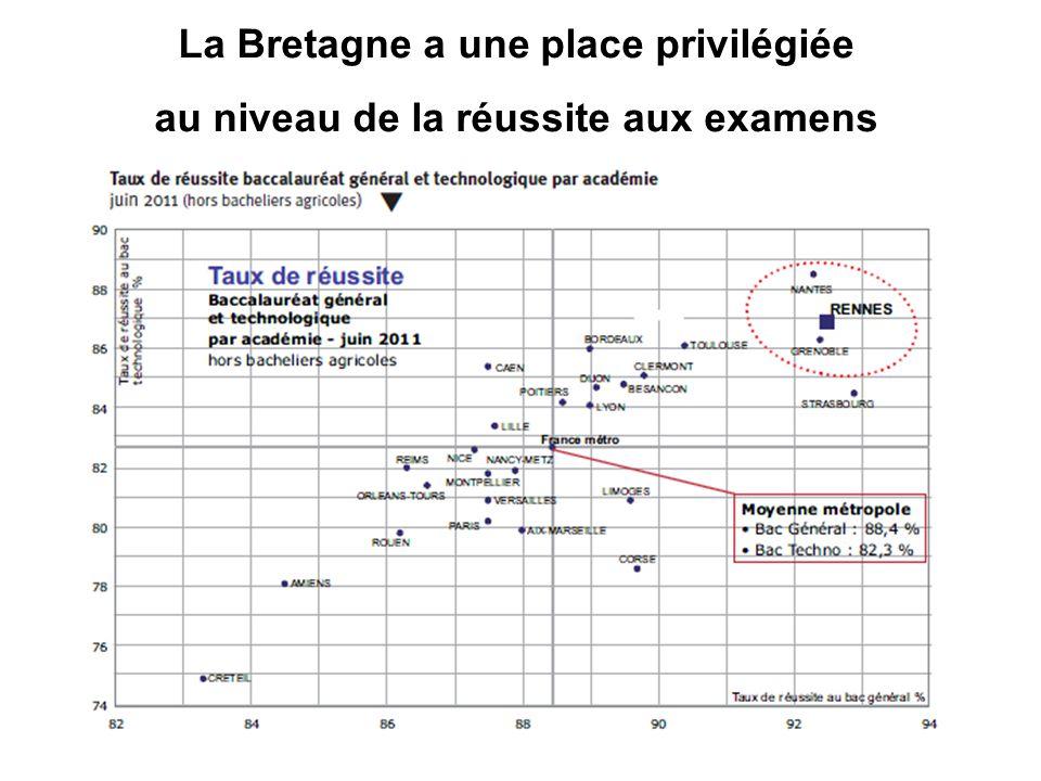 La Bretagne a une place privilégiée au niveau de la réussite aux examens