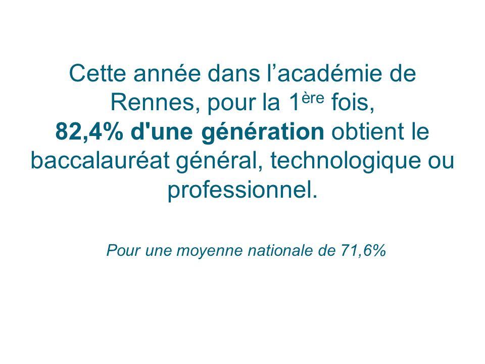 Cette année dans l'académie de Rennes, pour la 1 ère fois, 82,4% d'une génération obtient le baccalauréat général, technologique ou professionnel. Pou