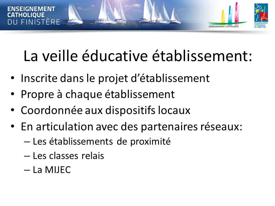 La veille éducative établissement: Inscrite dans le projet d'établissement Propre à chaque établissement Coordonnée aux dispositifs locaux En articula