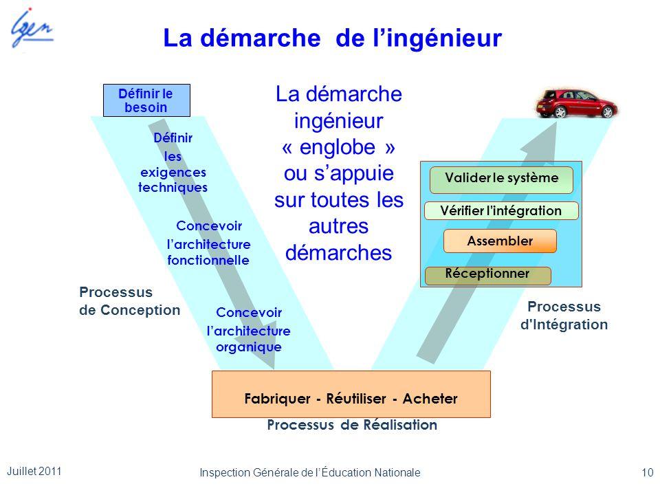Processus de Réalisation Processus d'Intégration Processus de Conception Réceptionner Assembler Vérifier l'intégration Valider le système Fabriquer -