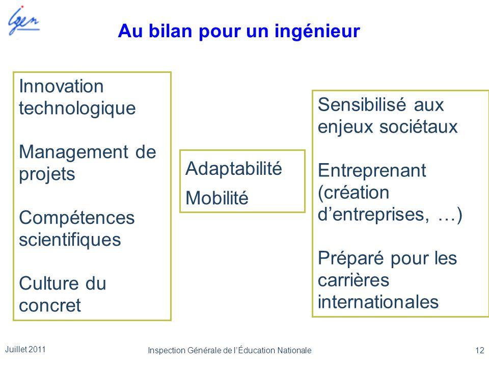 Innovation technologique Management de projets Compétences scientifiques Culture du concret Sensibilisé aux enjeux sociétaux Entreprenant (création d'