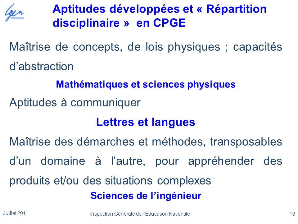 Maîtrise de concepts, de lois physiques ; capacités d'abstraction Mathématiques et sciences physiques Aptitudes à communiquer Lettres et langues Maîtr