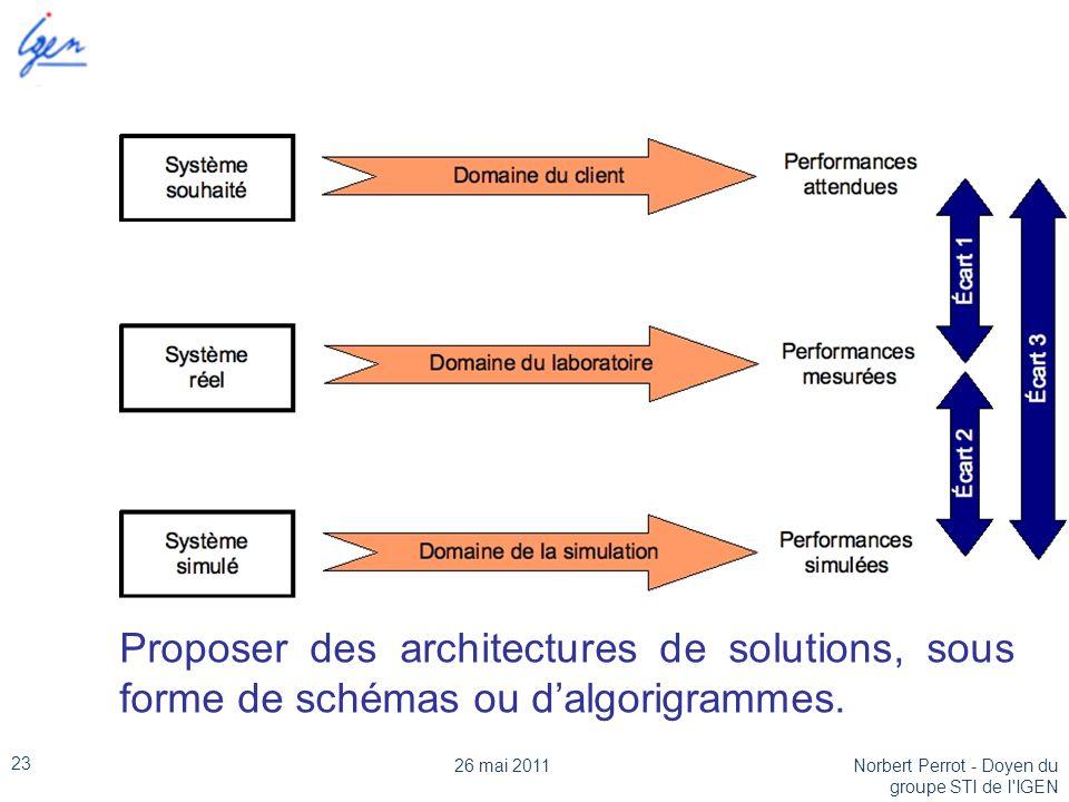 Proposer des architectures de solutions, sous forme de schémas ou d'algorigrammes. 26 mai 2011 23 Norbert Perrot - Doyen du groupe STI de l'IGEN