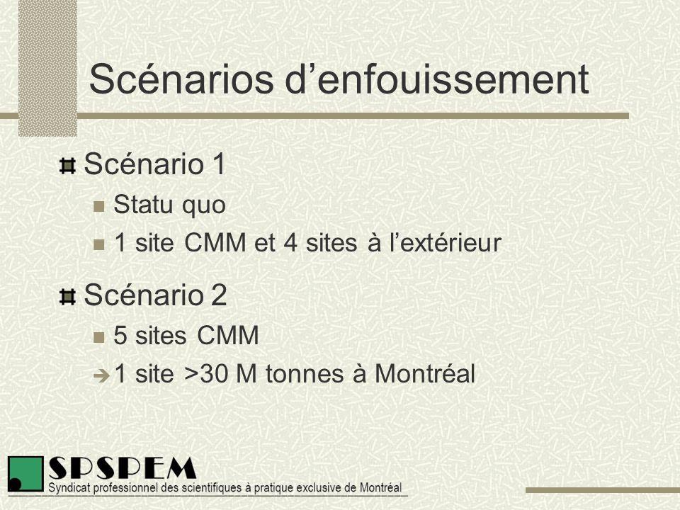 Scénarios d'enfouissement Scénario 1 Statu quo 1 site CMM et 4 sites à l'extérieur Scénario 2 5 sites CMM  1 site >30 M tonnes à Montréal