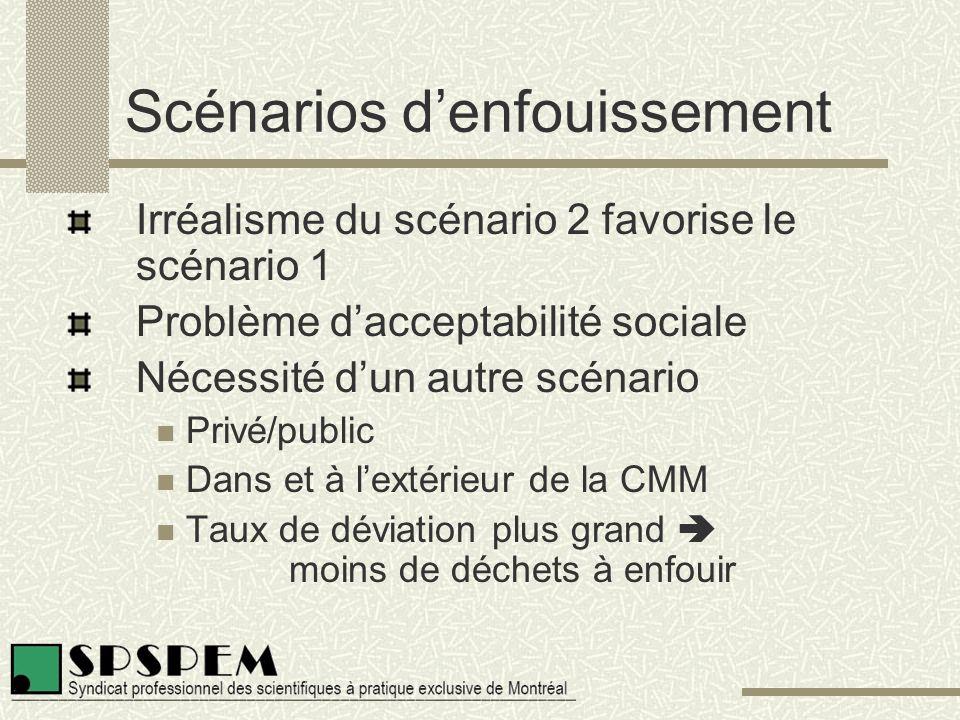 Scénarios d'enfouissement Irréalisme du scénario 2 favorise le scénario 1 Problème d'acceptabilité sociale Nécessité d'un autre scénario Privé/public Dans et à l'extérieur de la CMM Taux de déviation plus grand  moins de déchets à enfouir