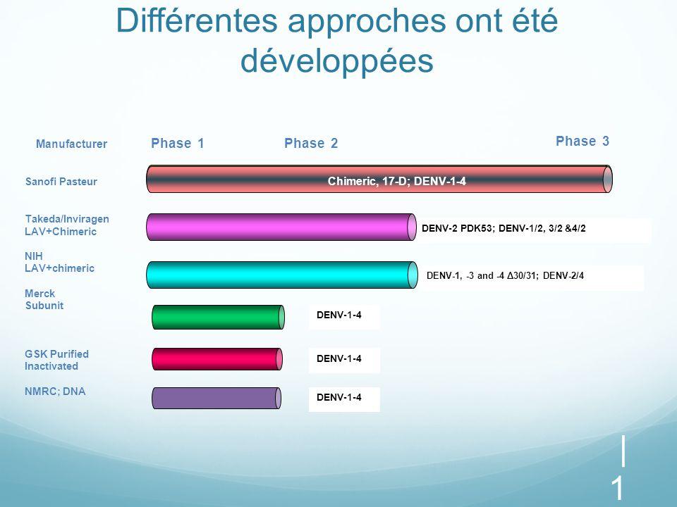 Différentes approches ont été développées | 1010 Manufacturer Phase 1 Phase 2 Sanofi Pasteur Takeda/Inviragen LAV+Chimeric NIH LAV+chimeric Merck Subu