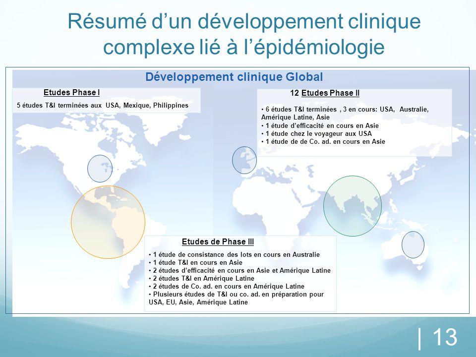 Résumé d'un développement clinique complexe lié à l'épidémiologie | 13 Développement clinique Global Etudes Phase I 5 études T&I terminées aux USA, Me