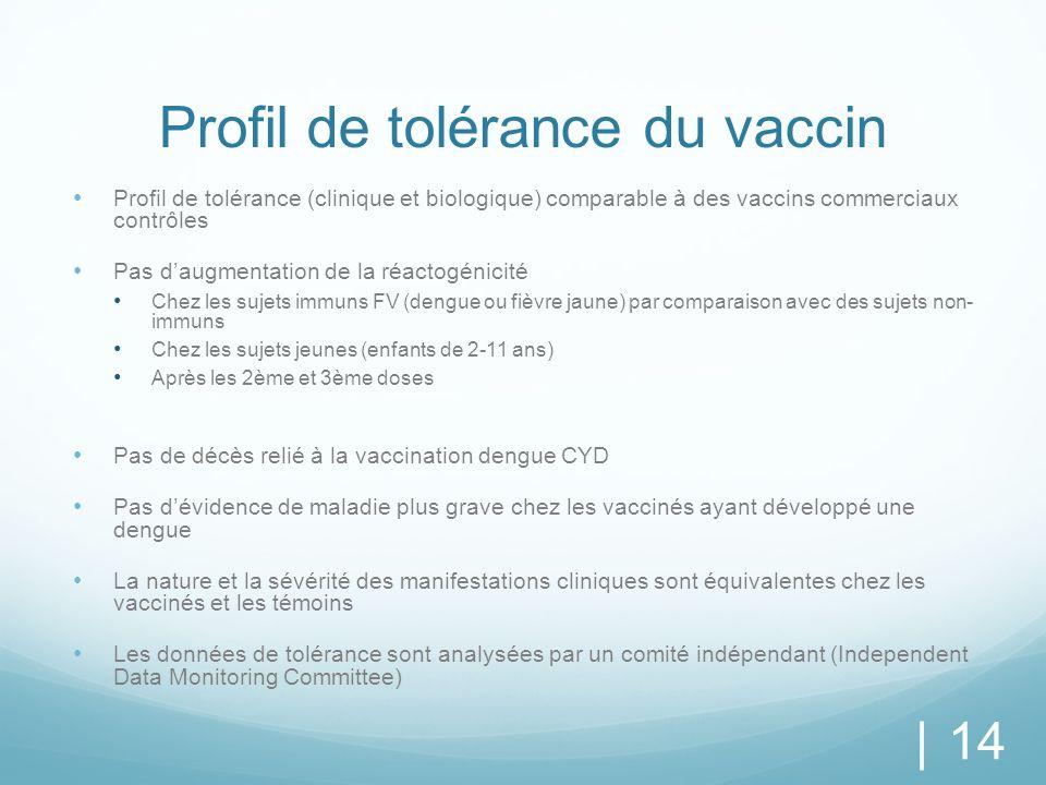 Profil de tolérance du vaccin Profil de tolérance (clinique et biologique) comparable à des vaccins commerciaux contrôles Pas d'augmentation de la réa