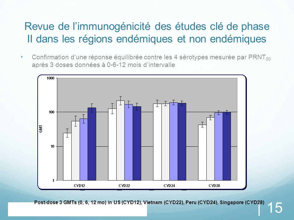 Revue de l ' immunogénicité des études clé de phase II dans les régions endémiques et non endémiques Confirmation d'une réponse équilibrée contre les