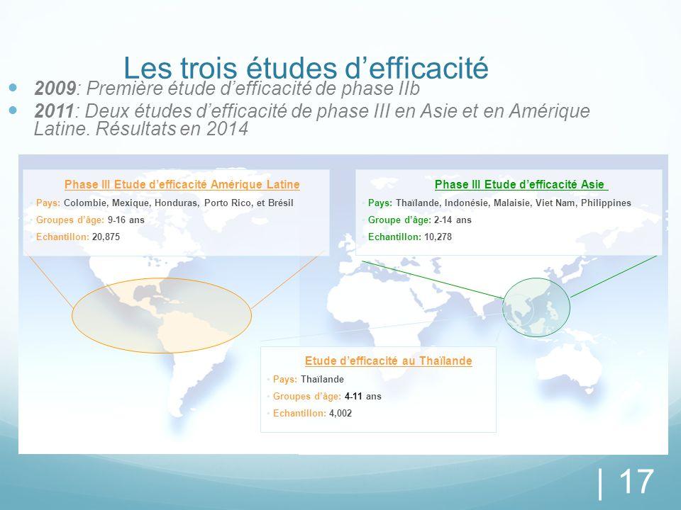 | 17 Les trois études d'efficacité 2009: Première étude d'efficacité de phase IIb 2011: Deux études d'efficacité de phase III en Asie et en Amérique L