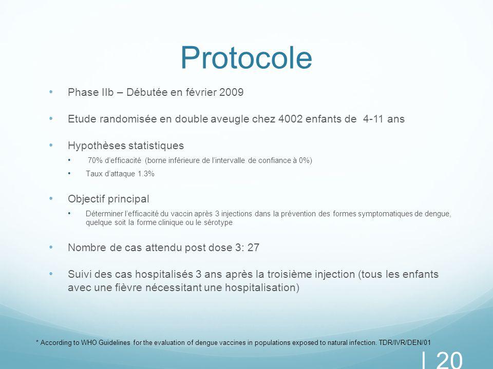 Protocole | 20 Phase IIb – Débutée en février 2009 Etude randomisée en double aveugle chez 4002 enfants de 4-11 ans Hypothèses statistiques 70% d'effi