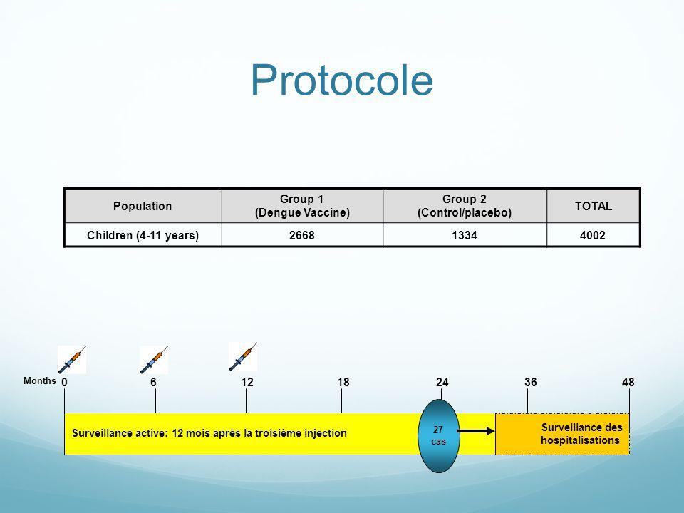 Protocole Surveillance des hospitalisations 0 24 6 12183648 Surveillance active: 12 mois après la troisième injection Months 27 cas Population Group 1