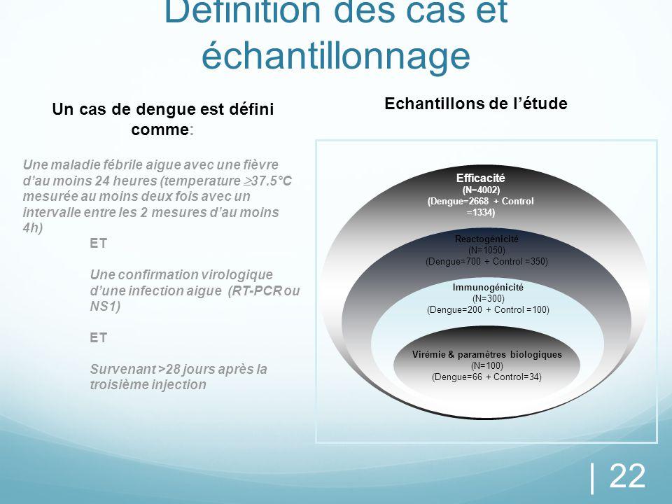 Définition des cas et échantillonnage | 22 Virémie & paramètres biologiques (N=100) (Dengue=66 + Control=34) Immunogénicité (N=300) (Dengue=200 + Cont
