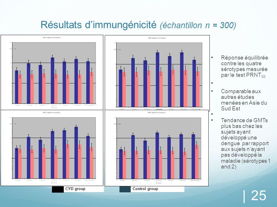 Résultats d'immungénicité (échantillon n = 300) Réponse équilibrée contre les quatre sérotypes mesurée par le test PRNT 50 Comparable aux autres étude