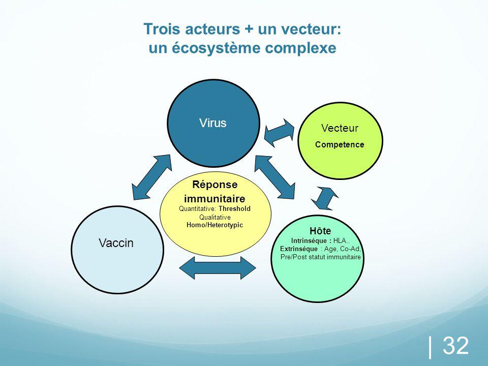 Trois acteurs + un vecteur: un écosystème complexe | 32 Virus Réponse immunitaire Quantitative: Threshold Qualitative Homo/Heterotypic Vaccin Hôte Int