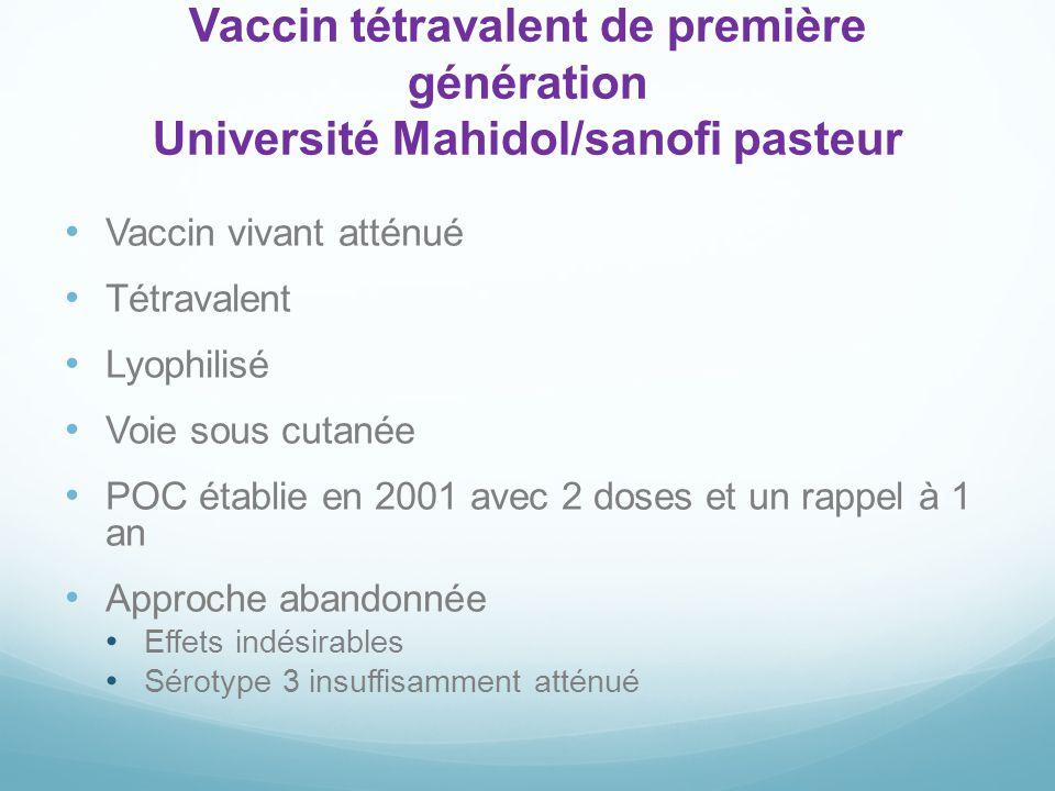 Vaccin tétravalent de première génération Université Mahidol/sanofi pasteur Vaccin vivant atténué Tétravalent Lyophilisé Voie sous cutanée POC établie