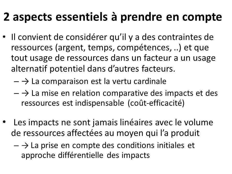 2 aspects essentiels à prendre en compte Il convient de considérer qu'il y a des contraintes de ressources (argent, temps, compétences,..) et que tout
